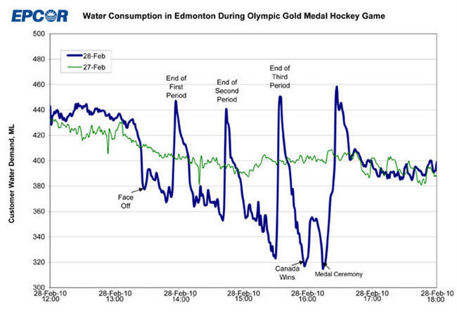 Water Consumption in Edmonton during Olympic gold medal hockey game