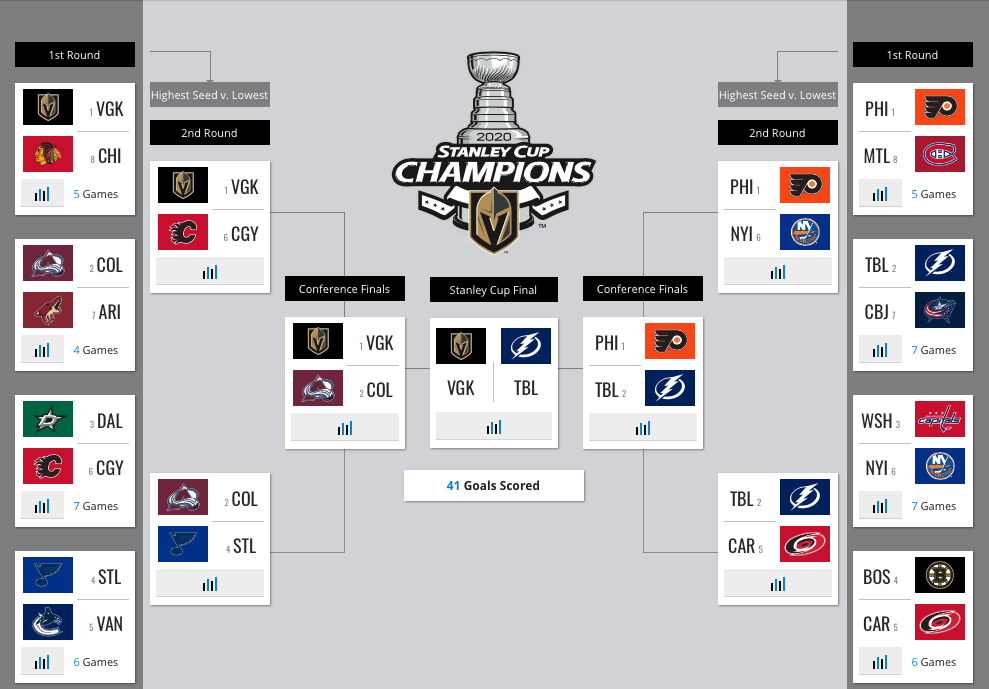 2020 NHL Playoff Bracket with Vegas winning the Cup